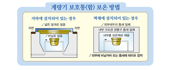 계량기 보호통(함) 보온 방법 - 지하에 설치되어 있는 경우(비닐로 덮고 그 위에 ?은 덥개로 덮음) / 벽체에 설치되어 있는 경우(내부를 보온재로 채우고 내부 수도관 관통구 틈새를 밀폐하며 외부테두리 틈새를 밀폐함. 외부에 비닐카바 또는 틈새에 테이프 접착)