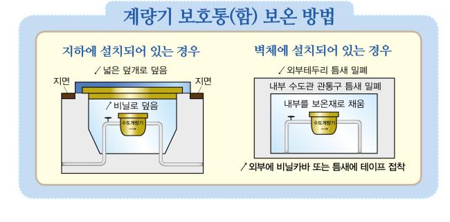 계량기 보호통(함) 보온방법 - 지하에 설치되어 있는 경우:수도계량기를 비닐로 덮고 지면위를 넓은 덮개로 덮음. 벽체에 설치되어 있는 경우 : 수도계량기가 있는 내부를 보온재로 채우고 내부수도관 관통구 틈새를 밀폐한 후 외부테두리 틈새를 밀폐한다(외부에 비닐카바 또는 틈새에 테이프 접착)