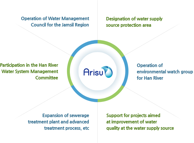 Arisu - Operation of Water Management Council for the Jamsil Region / Designation of water supply source protection area / Participation in the Han River Water System Management Committee / Operation of environmental watch group for Han River / Expansion of sewerage treatment plant and advancedtreatment process, etc / Support for projects aimed at improvement of water quality at the water supply source