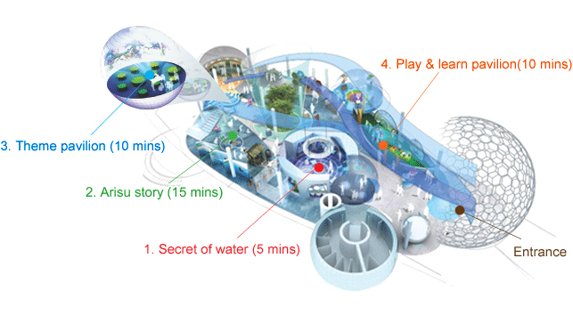 Visitor's Information - Entrance / 1. Secret of water (5 mins) / 2. Arisu story (15 mins) / 3. Theme pavilion (10 mins) / 4. Play & learn pavilion (10 mins)